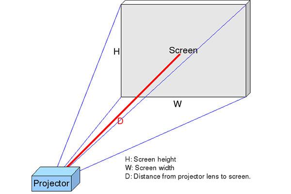 نسبت پرتاب Throw Ratio