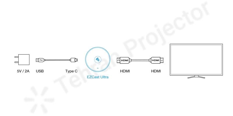 روش اتصال دانگل EZCast Ultra U1