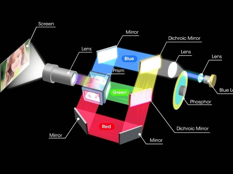 دیتا پروژکتور 3LCD و شیوه تولید تصویر آن
