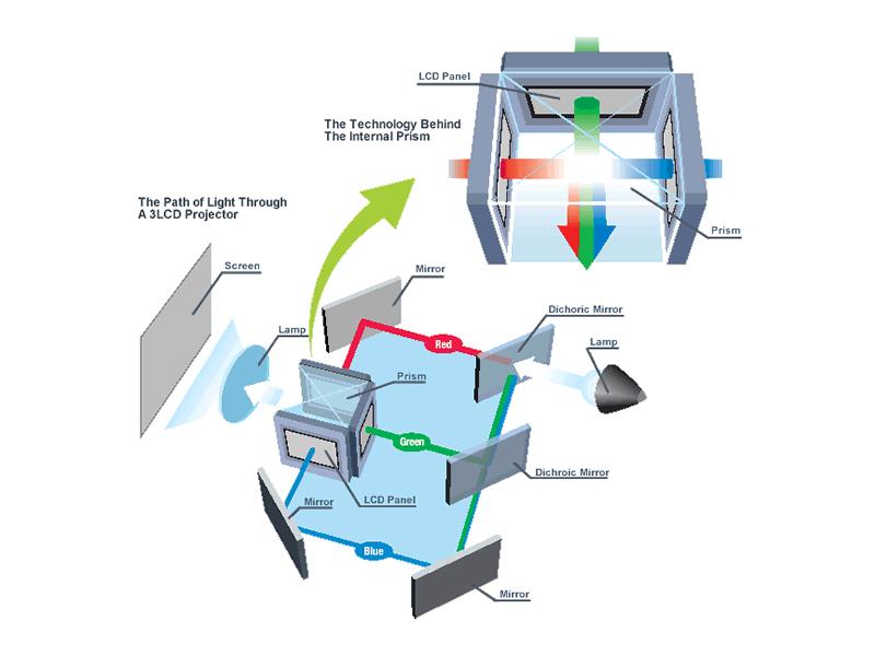 عملکرد و شیوهی کارکرد پروژکتور 3LCD