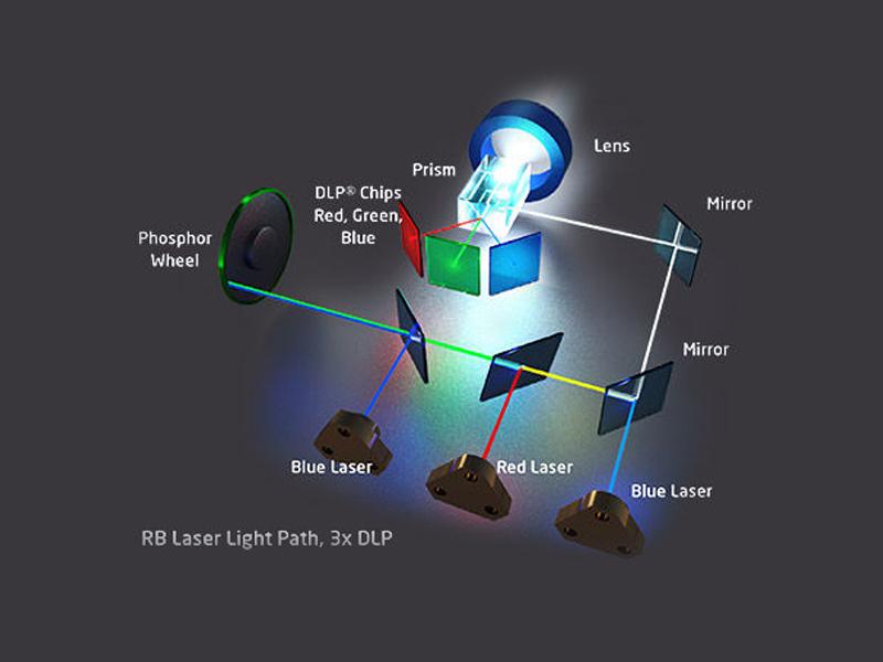 ساخت پروژکتور لیزری DLP با فناوری RB