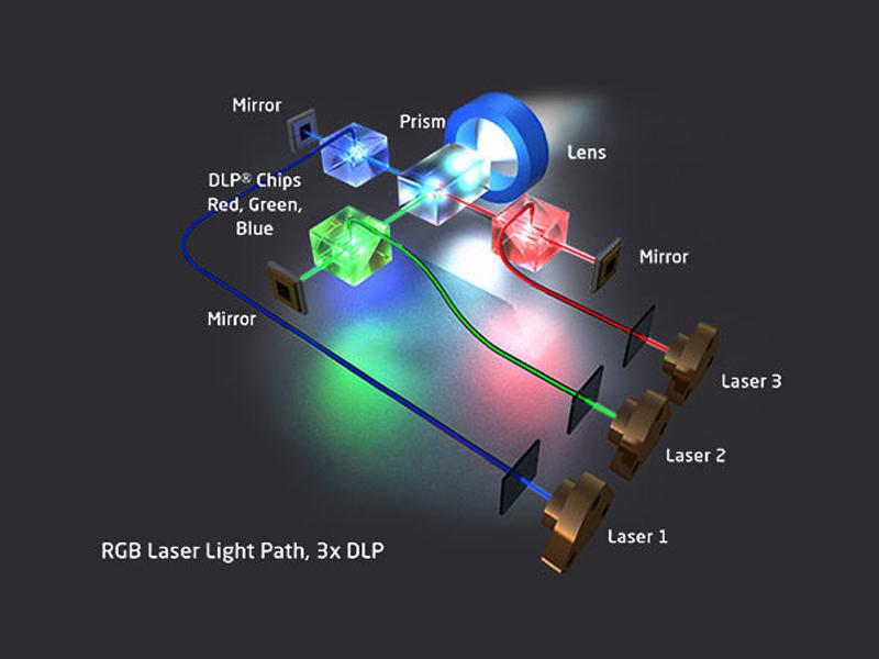 فناوری لیزر RGB بر روی پروژکتور لیزری DLP