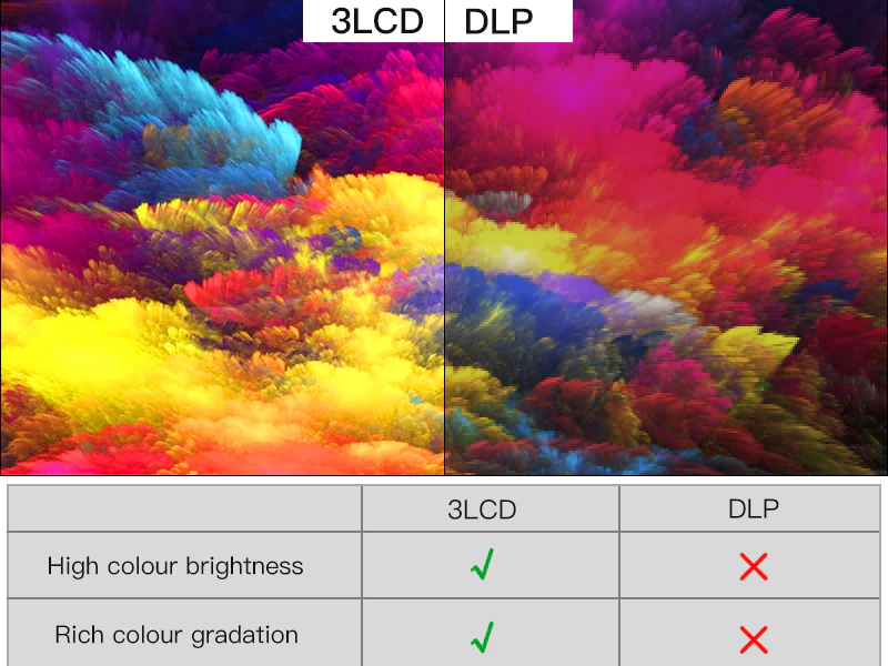 رنگ های شفاف و زیباتر پروژکتور 3LCD در مقابل DLP