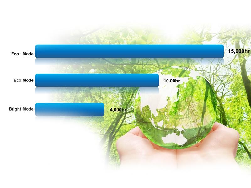 فناوری Eco+ در پروژکتور اپتوما